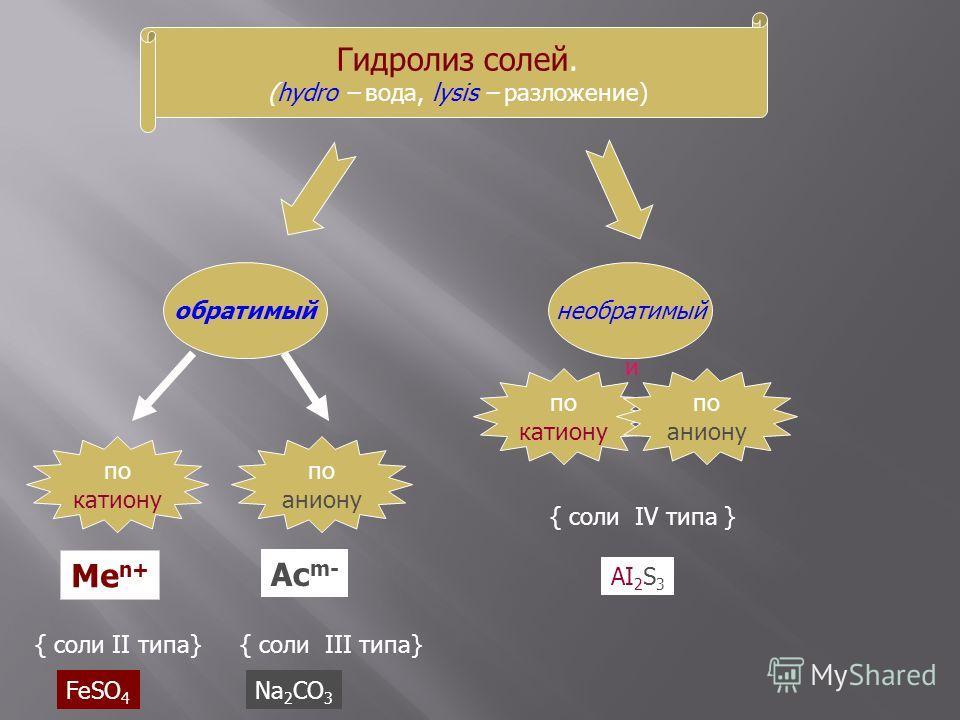 Гидролиз солей. (hydro – вода, lysis – разложение) обратимыйнеобратимый по катиону по аниону Ме n+ { соли II типа} Ас m- { соли III типа} по катиону по аниону и { соли IV типа } FeSO 4 Na 2 CO 3 AI 2 S 3