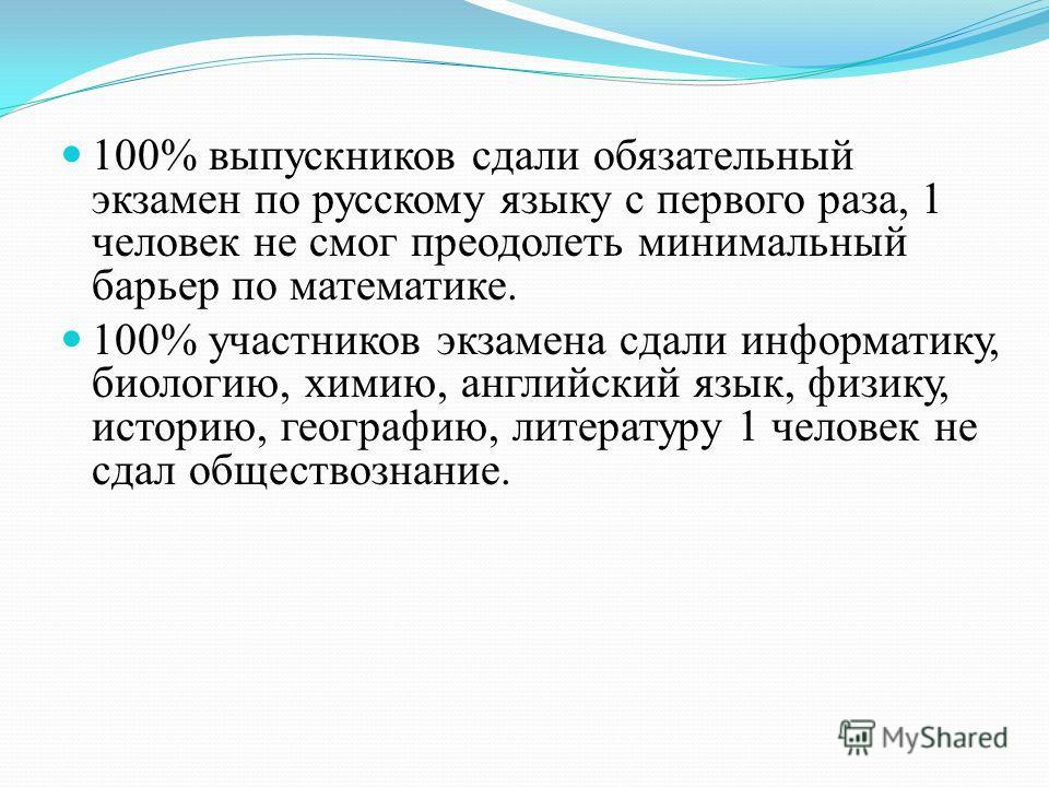 100% выпускников сдали обязательный экзамен по русскому языку с первого раза, 1 человек не смог преодолеть минимальный барьер по математике. 100% участников экзамена сдали информатику, биологию, химию, английский язык, физику, историю, географию, лит