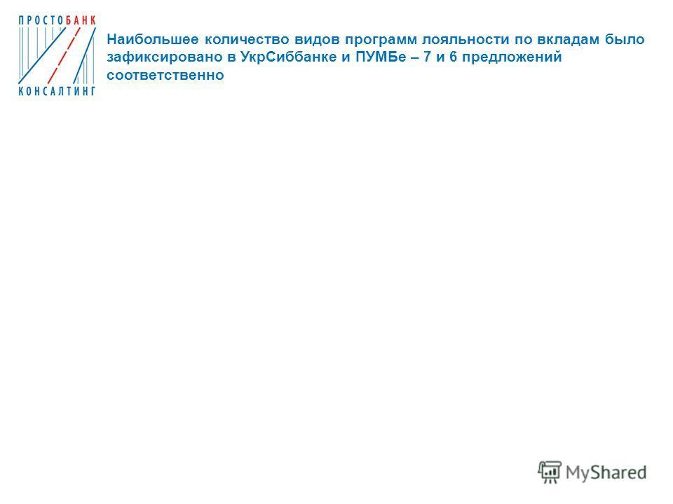 Наибольшее количество видов программ лояльности по вкладам было зафиксировано в УкрСиббанке и ПУМБе – 7 и 6 предложений соответственно