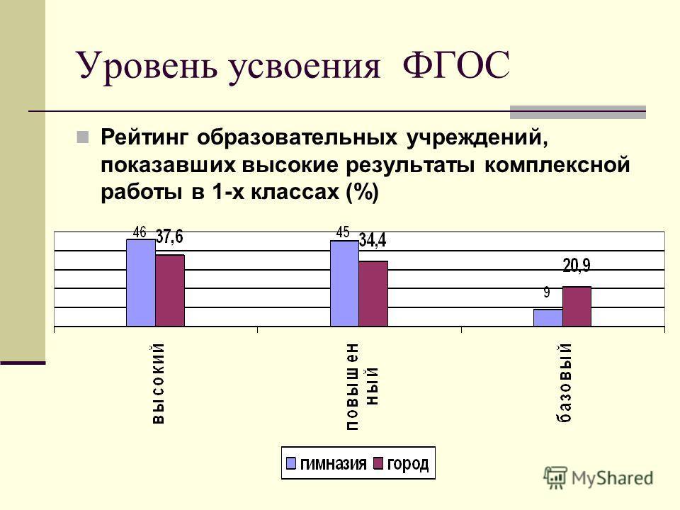 Уровень усвоения ФГОС Рейтинг образовательных учреждений, показавших высокие результаты комплексной работы в 1-х классах (%)