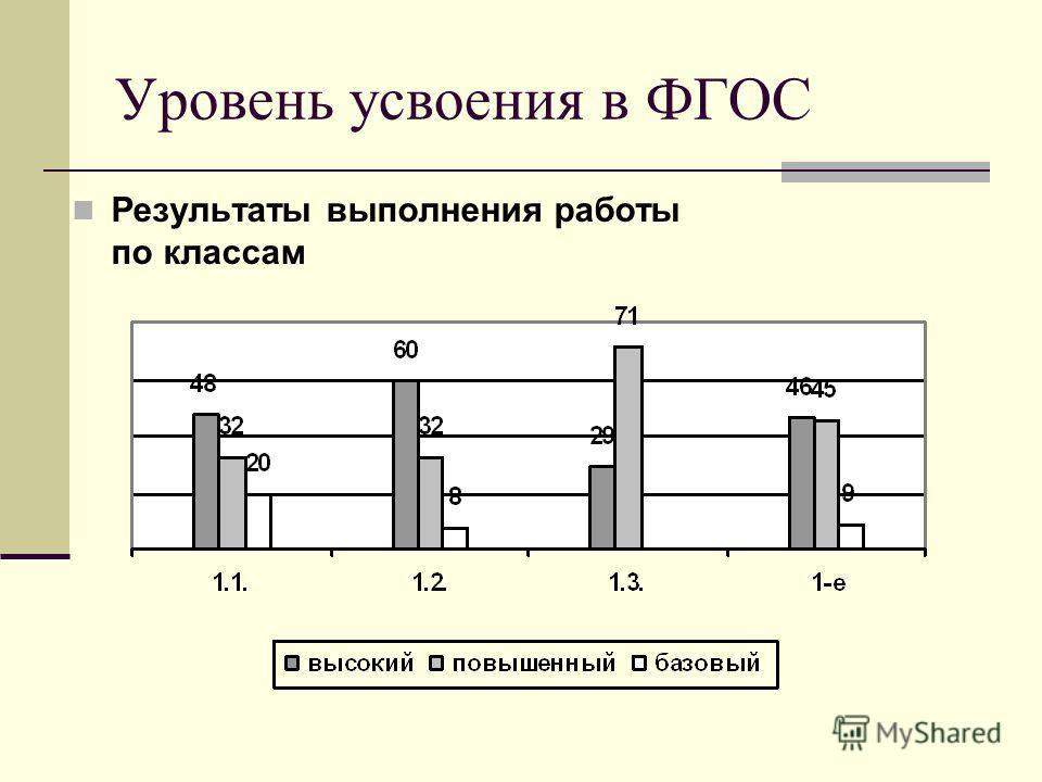 Уровень усвоения в ФГОС Результаты выполнения работы по классам