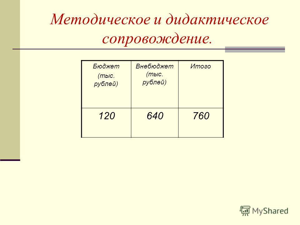 Методическое и дидактическое сопровождение. Бюджет (тыс. рублей) Внебюджет (тыс. рублей) Итого 120640760