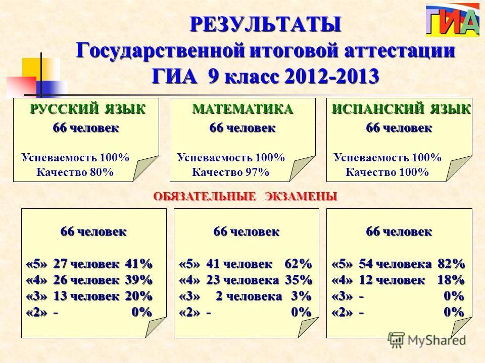 РЕЗУЛЬТАТЫ Государственной итоговой аттестации ГИА 9 класс 2012-2013 66 человек РУССКИЙ ЯЗЫК МАТЕМАТИКА ИСПАНСКИЙ ЯЗЫК Успеваемость 100% Качество 80% Успеваемость 100% Качество 97% Успеваемость 100% Качество 100% ОБЯЗАТЕЛЬНЫЕ ЭКЗАМЕНЫ 66 человек «5»