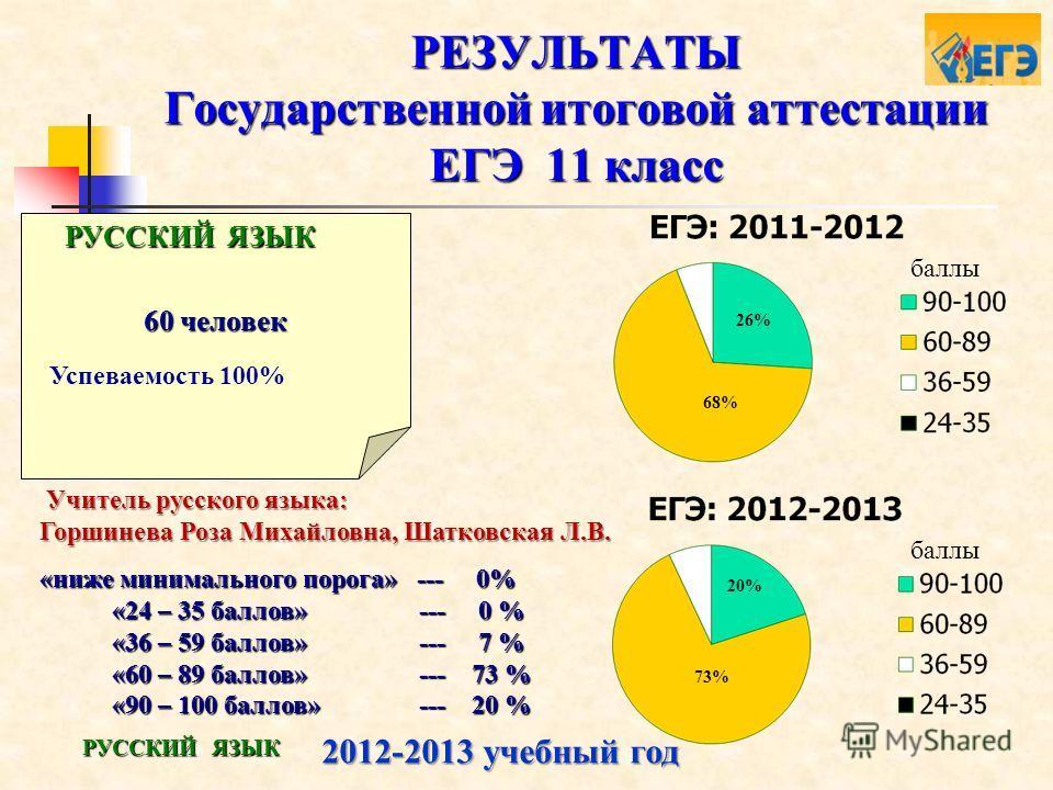 РЕЗУЛЬТАТЫ Государственной итоговой аттестации ЕГЭ 11 класс 60 человек РУССКИЙ ЯЗЫК Успеваемость 100% 2012-2013 учебный год «ниже минимального порога» --- 0% «24 – 35 баллов» --- 0 % «24 – 35 баллов» --- 0 % «36 – 59 баллов» --- 7 % «36 – 59 баллов»