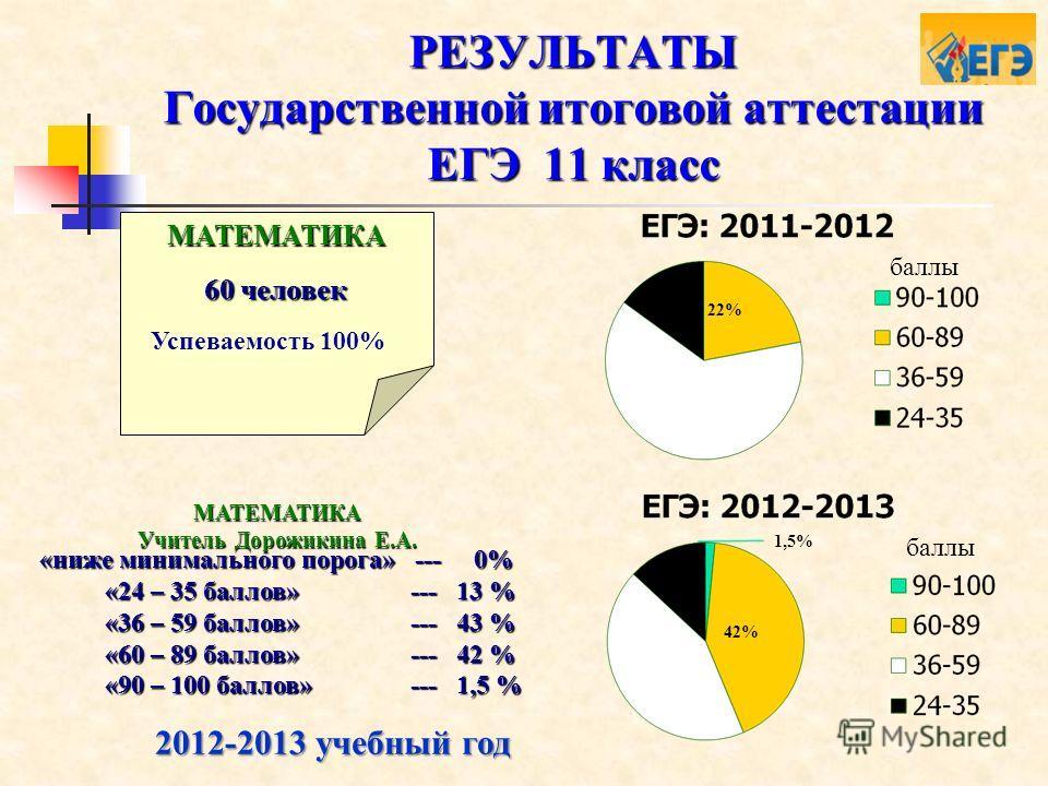 РЕЗУЛЬТАТЫ Государственной итоговой аттестации ЕГЭ 11 класс 60 человек МАТЕМАТИКА Успеваемость 100% 2012-2013 учебный год «ниже минимального порога» --- 0% «24 – 35 баллов» --- 13 % «24 – 35 баллов» --- 13 % «36 – 59 баллов» --- 43 % «36 – 59 баллов»