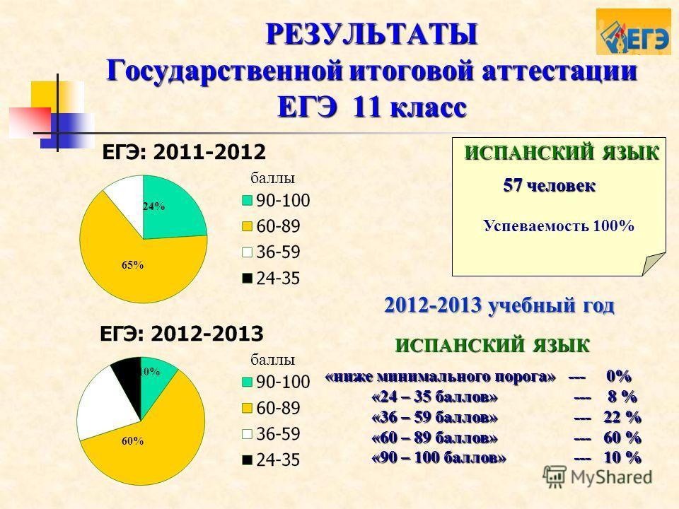 РЕЗУЛЬТАТЫ Государственной итоговой аттестации ЕГЭ 11 класс Успеваемость 100% ИСПАНСКИЙ ЯЗЫК 2012-2013 учебный год «ниже минимального порога» --- 0% «24 – 35 баллов» --- 8 % «24 – 35 баллов» --- 8 % «36 – 59 баллов» --- 22 % «36 – 59 баллов» --- 22 %
