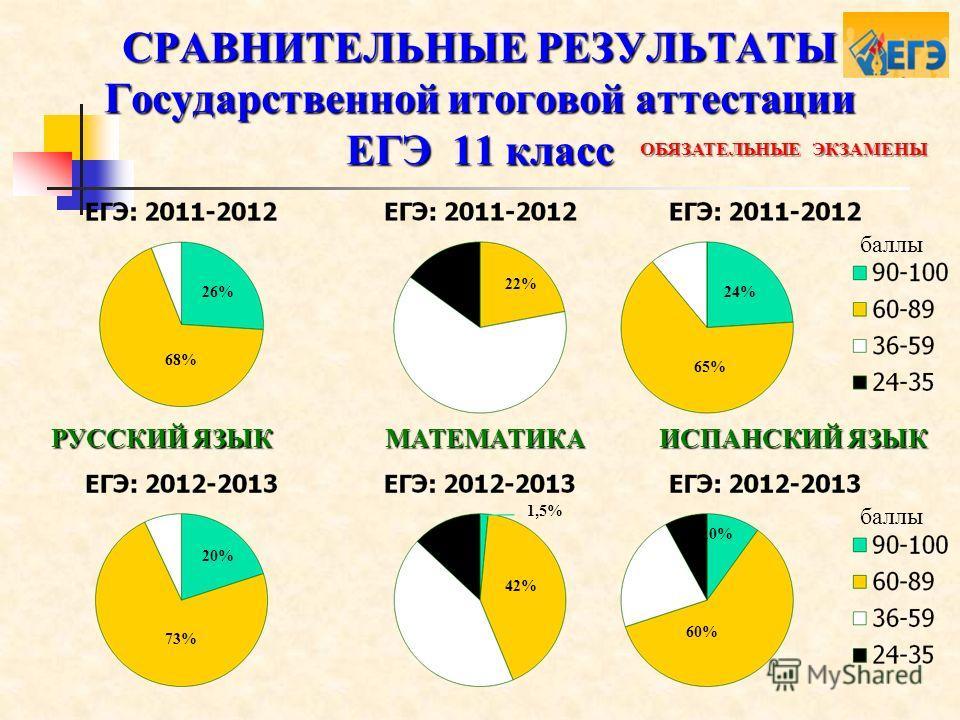 СРАВНИТЕЛЬНЫЕ РЕЗУЛЬТАТЫ Государственной итоговой аттестации ЕГЭ 11 класс ИСПАНСКИЙ ЯЗЫК 1,5% 42% 22% МАТЕМАТИКА РУССКИЙ ЯЗЫК 26% 68% 20% 73% ОБЯЗАТЕЛЬНЫЕ ЭКЗАМЕНЫ 24% 65% 10% 60% баллы