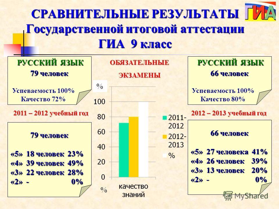 СРАВНИТЕЛЬНЫЕ РЕЗУЛЬТАТЫ Государственной итоговой аттестации ГИА 9 класс 66 человек 79 человек РУССКИЙ ЯЗЫК Успеваемость 100% Качество 72% Успеваемость 100% Качество 80% ОБЯЗАТЕЛЬНЫЕ ЭКЗАМЕНЫ 79 человек «5» 18 человек 23% «4» 39 человек 49% «3» 22 че