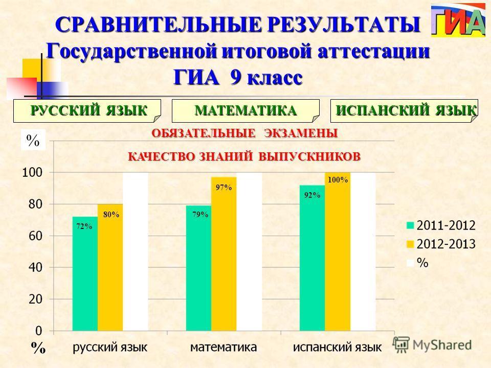 РУССКИЙ ЯЗЫК МАТЕМАТИКА ИСПАНСКИЙ ЯЗЫК ОБЯЗАТЕЛЬНЫЕ ЭКЗАМЕНЫ КАЧЕСТВО ЗНАНИЙ ВЫПУСКНИКОВ 72% 79% 92% 80% 97% 100% СРАВНИТЕЛЬНЫЕ РЕЗУЛЬТАТЫ Государственной итоговой аттестации ГИА 9 класс % %