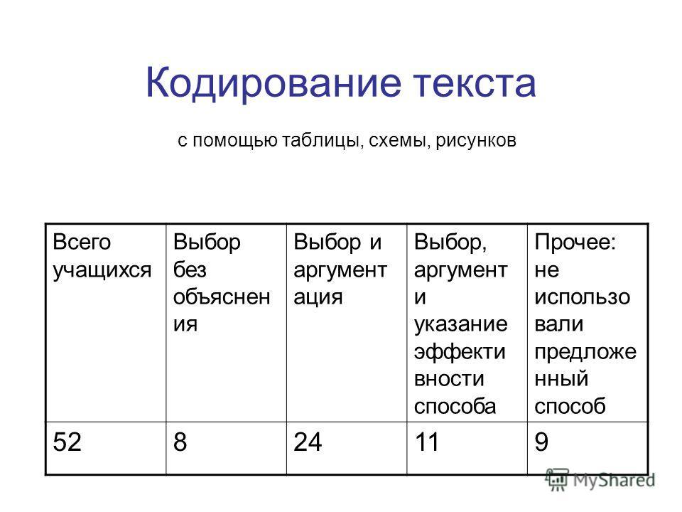 Кодирование текста с помощью таблицы, схемы, рисунков Всего учащихся Выбор без объяснен ия Выбор и аргумент ация Выбор, аргумент и указание эффекти вности способа Прочее: не использо вали предложе нный способ 52824119