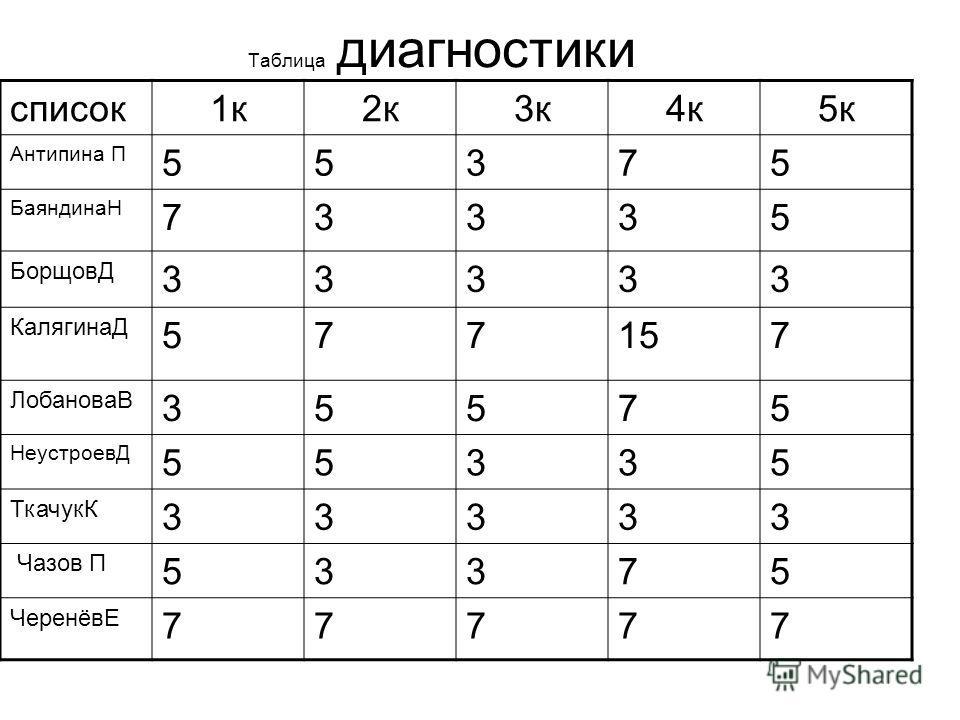 Таблица диагностики список1к2к3к4к5к Антипина П 55375 БаяндинаН 73335 БорщовД 33333 КалягинаД 577157 ЛобановаВ 35575 НеустроевД 55335 ТкачукК 33333 Чазов П 53375 ЧеренёвЕ 77777