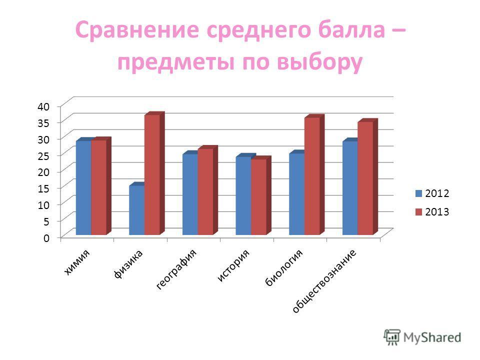 Сравнение среднего балла – предметы по выбору