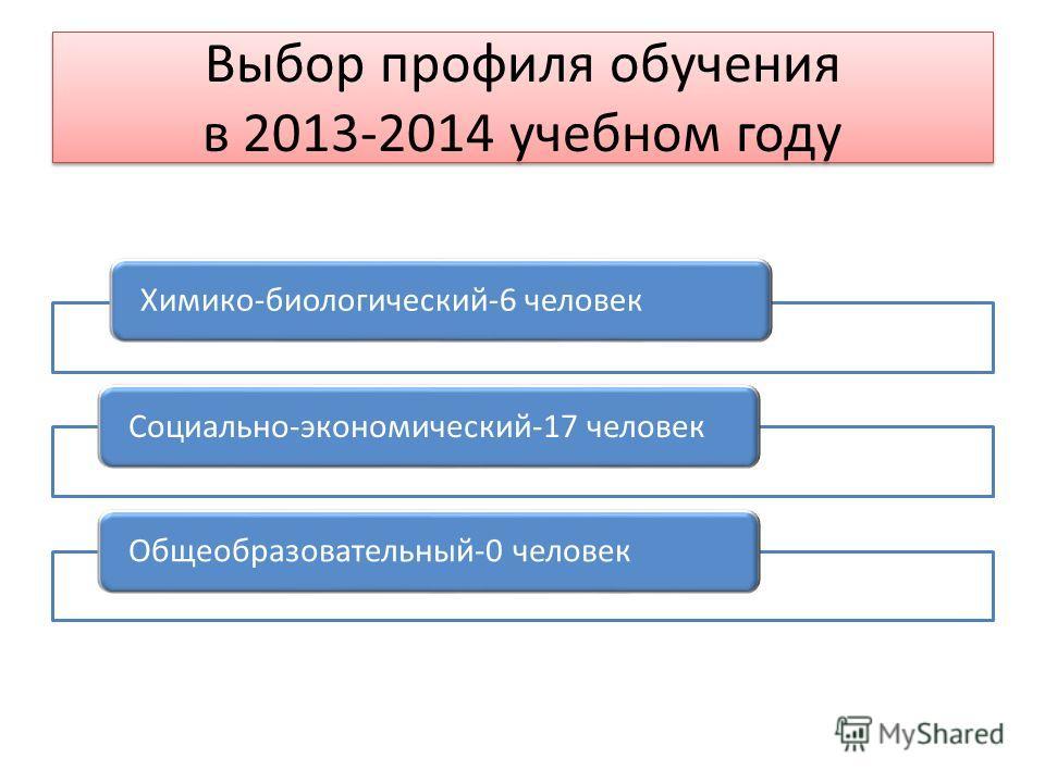 Выбор профиля обучения в 2013-2014 учебном году Химико-биологический-6 человекСоциально-экономический-17 человекОбщеобразовательный-0 человек