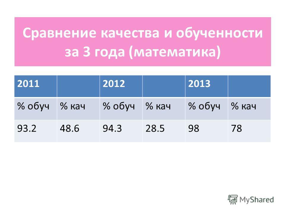 Сравнение качества и обученности за 3 года (математика) 201120122013 % обуч% кач% обуч% кач% обуч% кач 93.248.694.328.59878