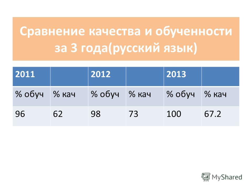 Сравнение качества и обученности за 3 года(русский язык) 201120122013 % обуч% кач% обуч% кач% обуч% кач 9662987310067.2