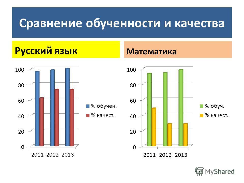 Сравнение обученности и качества Русский язык Математика