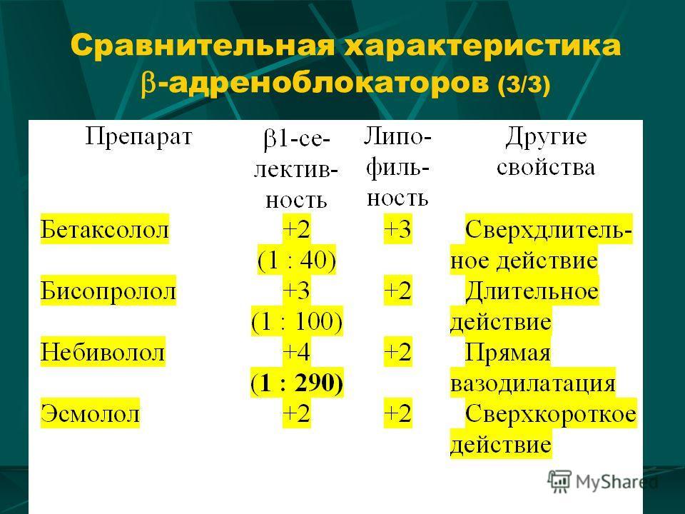 Сравнительная характеристика -адреноблокаторов (3/3)