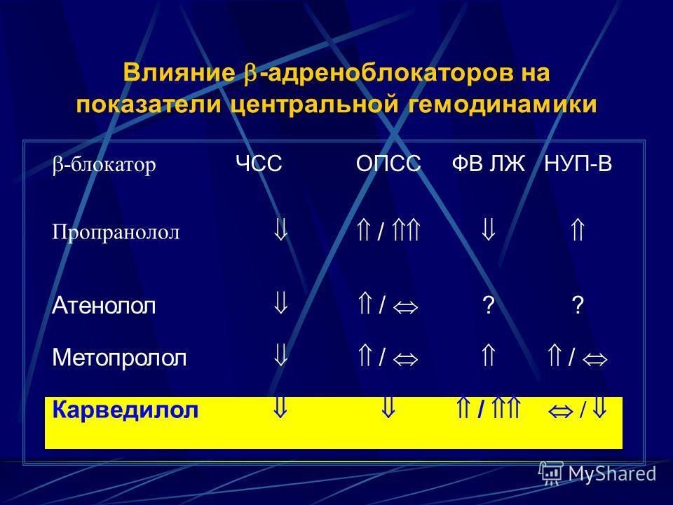 Влияние -адреноблокаторов на показатели центральной гемодинамики -блокатор ЧССОПССФВ ЛЖНУП-В Пропранолол / Атенолол / ?? Метопролол / / Карведилол / /