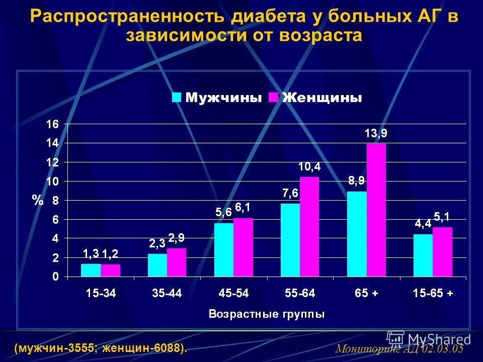(мужчин-3555; женщин-6088). Мониторинг АД 02.03.05 Распространенность диабета у больных АГ в зависимости от возраста