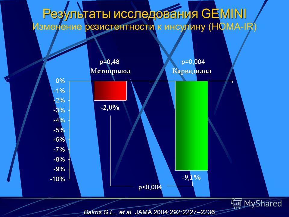 Результаты исследования GEMINI Изменение резистентности к инсулину (HOMA-IR) p=0,004p=0,48 p