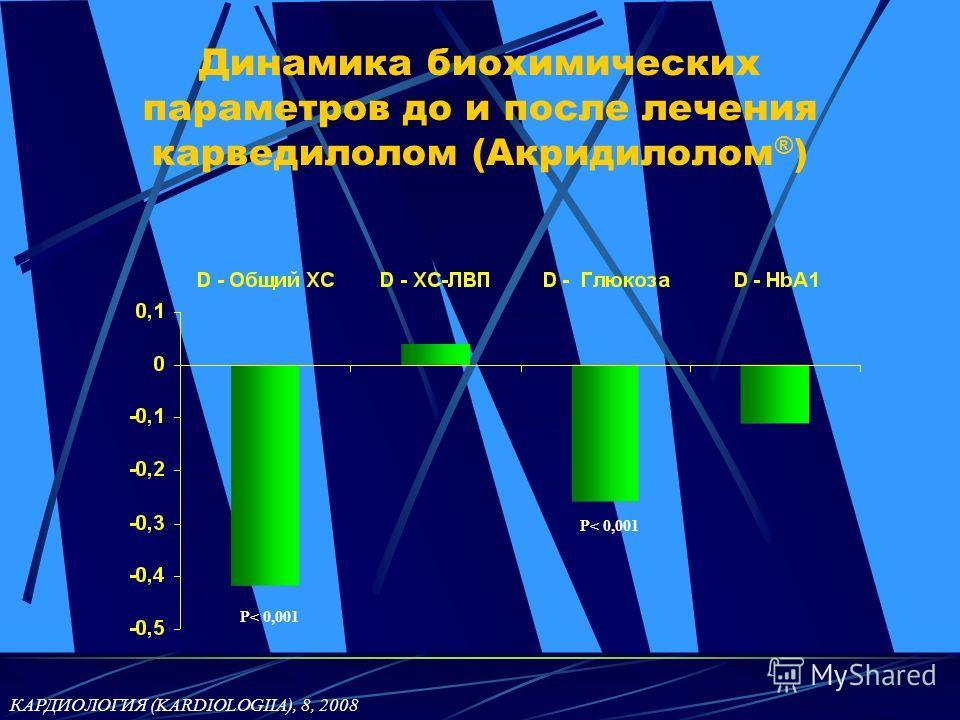 Динамика биохимических параметров до и после лечения карведилолом (Акридилолом ® ) Р< 0,001 КАРДИОЛОГИЯ (KARDIOLOGIIA), 8, 2008