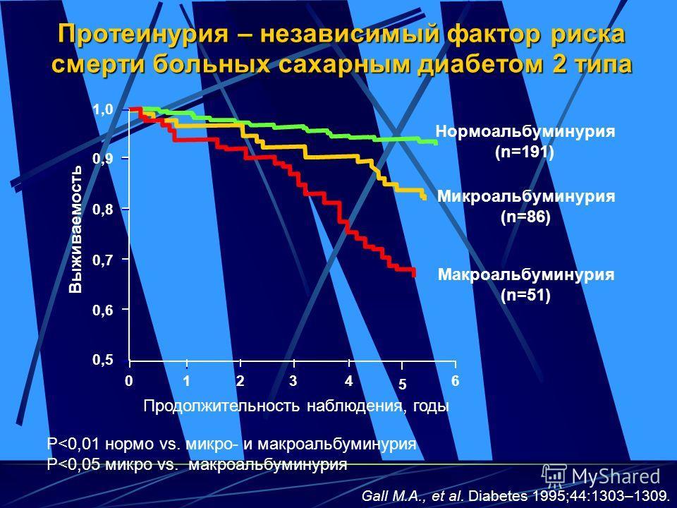 Протеинурия – независимый фактор риска смерти больных сахарным диабетом 2 типа Продолжительность наблюдения, годы 1,01,0 0,90,9 0,80,8 0,70,7 0,60,6 0,50,5 01234 5 6 Выживаемость Нормоальбуминурия (n=191) Микроальбуминурия (n=86) Макроальбуминурия (n