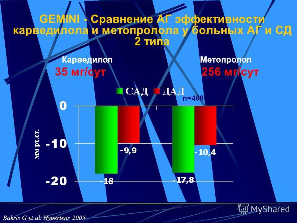 GEMINI - Сравнение АГ эффективности карведилола и метопролола у больных АГ и СД 2 типа Карведилол Метопролол 35 мг/сут 256 мг/сут n=737 n=486 Bakris G et al. Hypertens 2005
