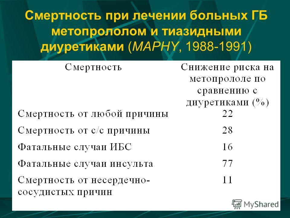 Смертность при лечении больных ГБ метопрололом и тиазидными диуретиками (MAPHY, 1988-1991)