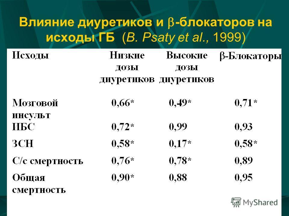 Влияние диуретиков и -блокаторов на исходы ГБ (B. Psaty et al., 1999)