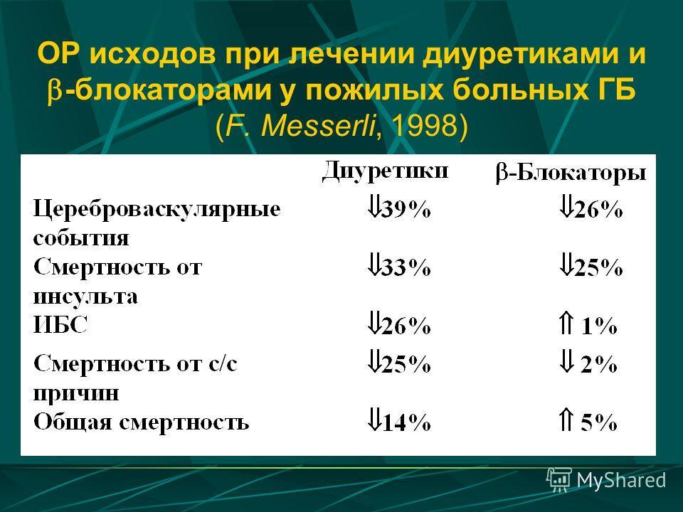 ОР исходов при лечении диуретиками и -блокаторами у пожилых больных ГБ (F. Messerli, 1998)