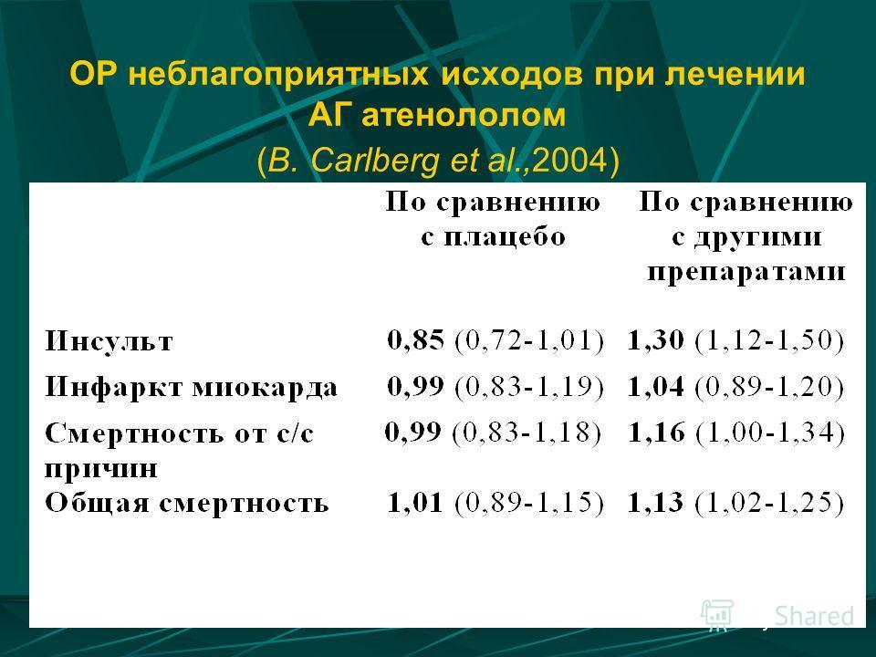 ОР неблагоприятных исходов при лечении АГ атенололом (B. Carlberg et al.,2004)