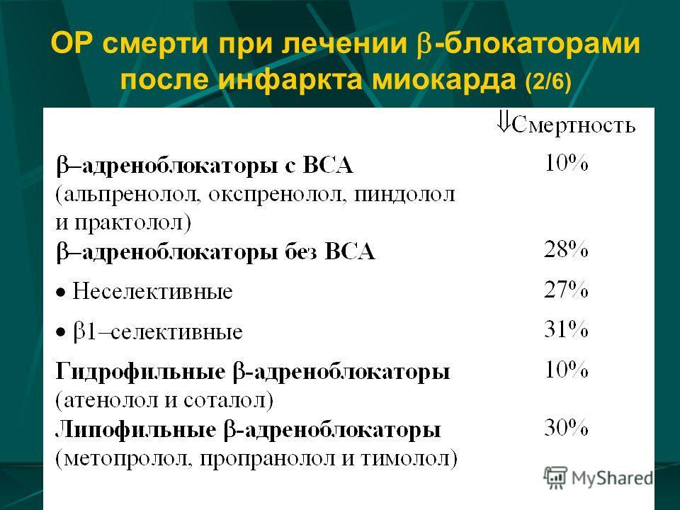 ОР смерти при лечении -блокаторами после инфаркта миокарда (2/6)