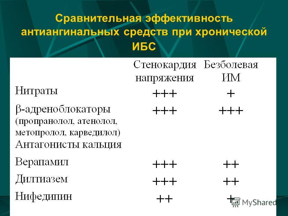 Сравнительная эффективность антиангинальных средств при хронической ИБС