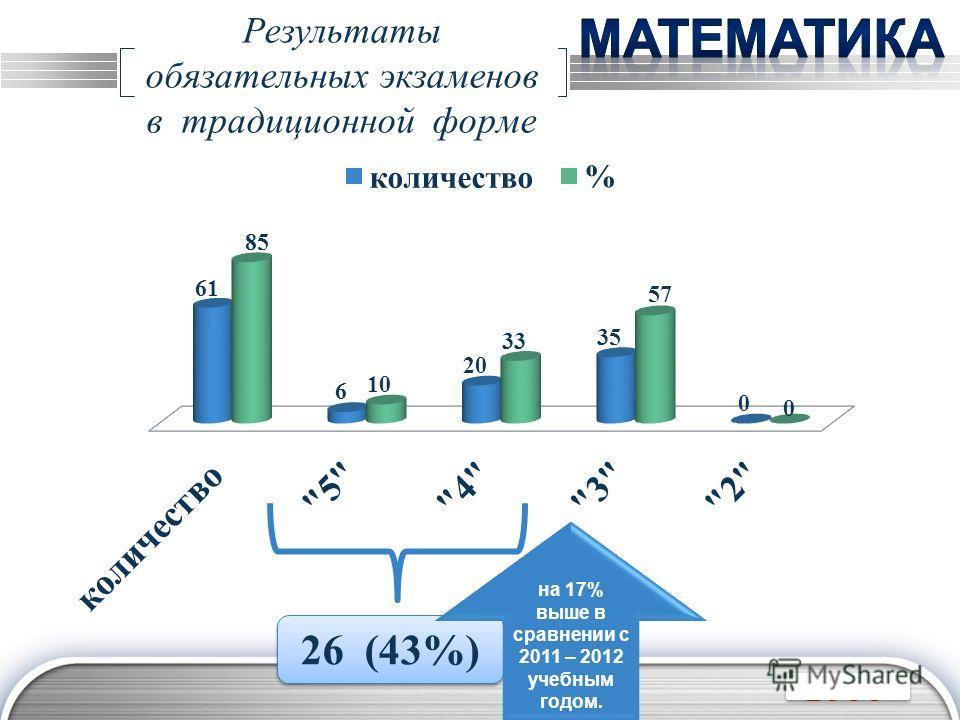 LOGO Результаты обязательных экзаменов в традиционной форме 26 (43%) на 17% выше в сравнении с 2011 – 2012 учебным годом.