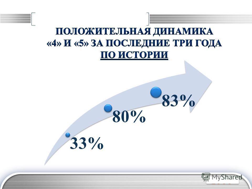 LOGO 33% 80% 83%