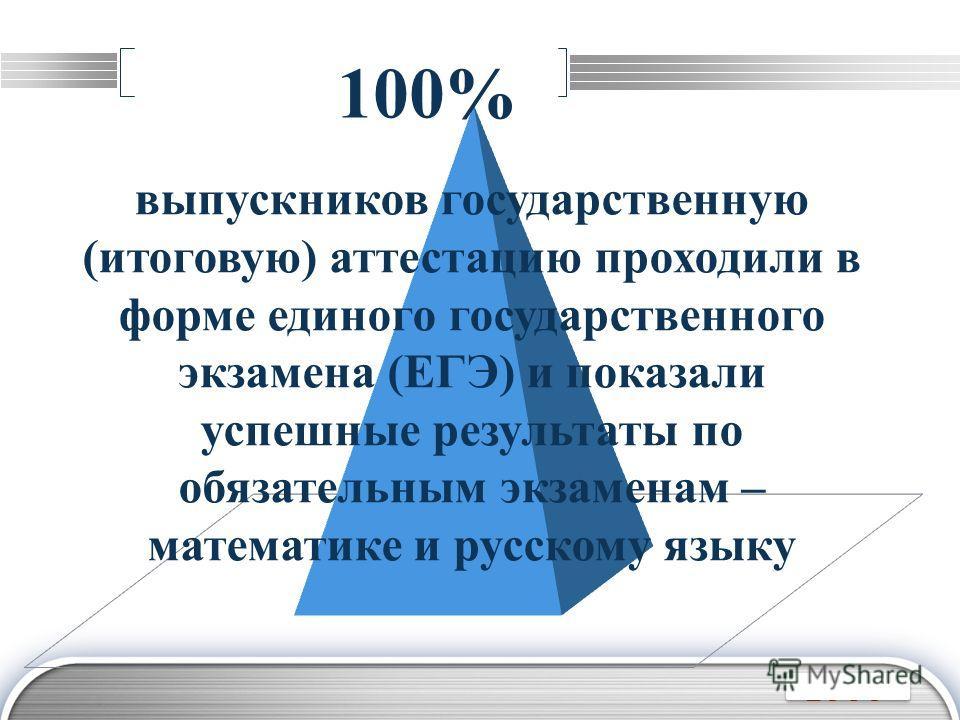 LOGO выпускников государственную (итоговую) аттестацию проходили в форме единого государственного экзамена (ЕГЭ) и показали успешные результаты по обязательным экзаменам – математике и русскому языку