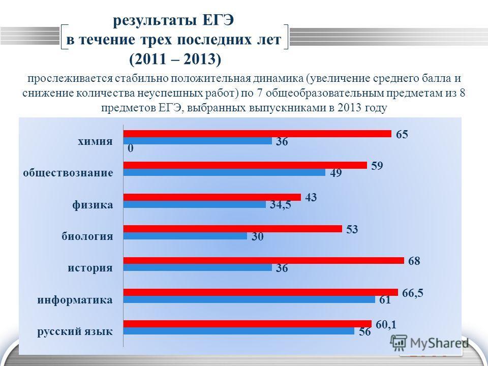 LOGO результаты ЕГЭ в течение трех последних лет (2011 – 2013) прослеживается стабильно положительная динамика (увеличение среднего балла и снижение количества неуспешных работ) по 7 общеобразовательным предметам из 8 предметов ЕГЭ, выбранных выпускн