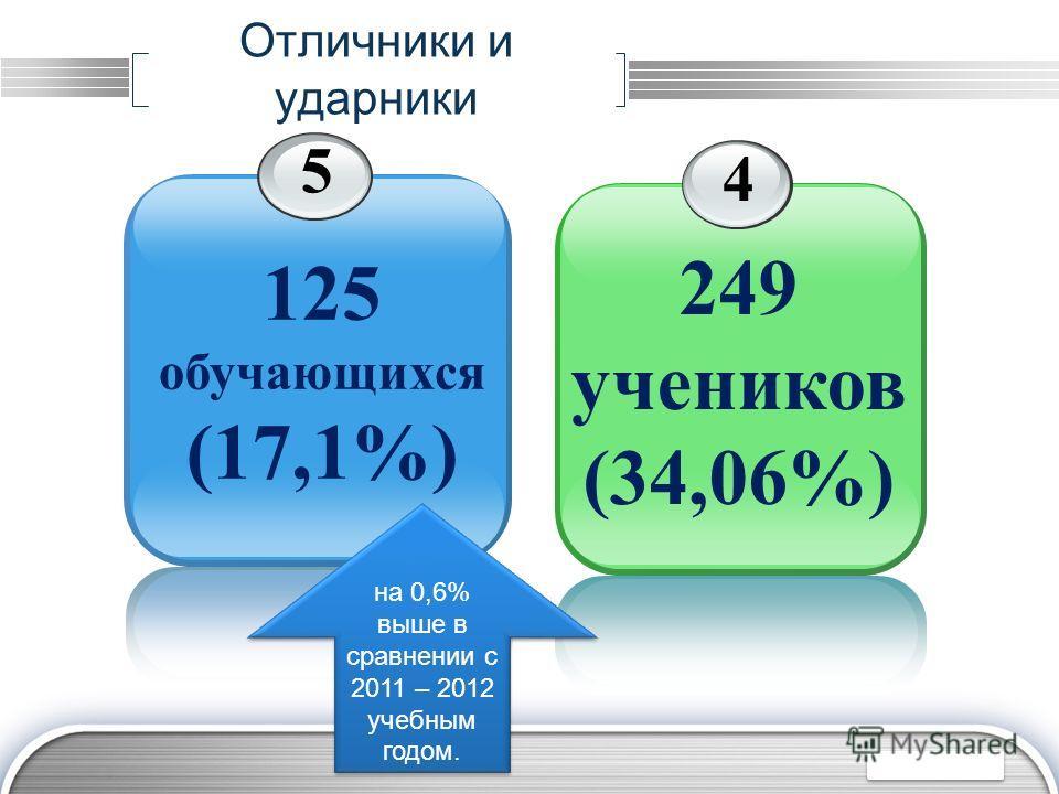 LOGO 5 125 обучающихся (17,1%) Отличники и ударники 4 249 учеников (34,06%) на 0,6% выше в сравнении с 2011 – 2012 учебным годом.