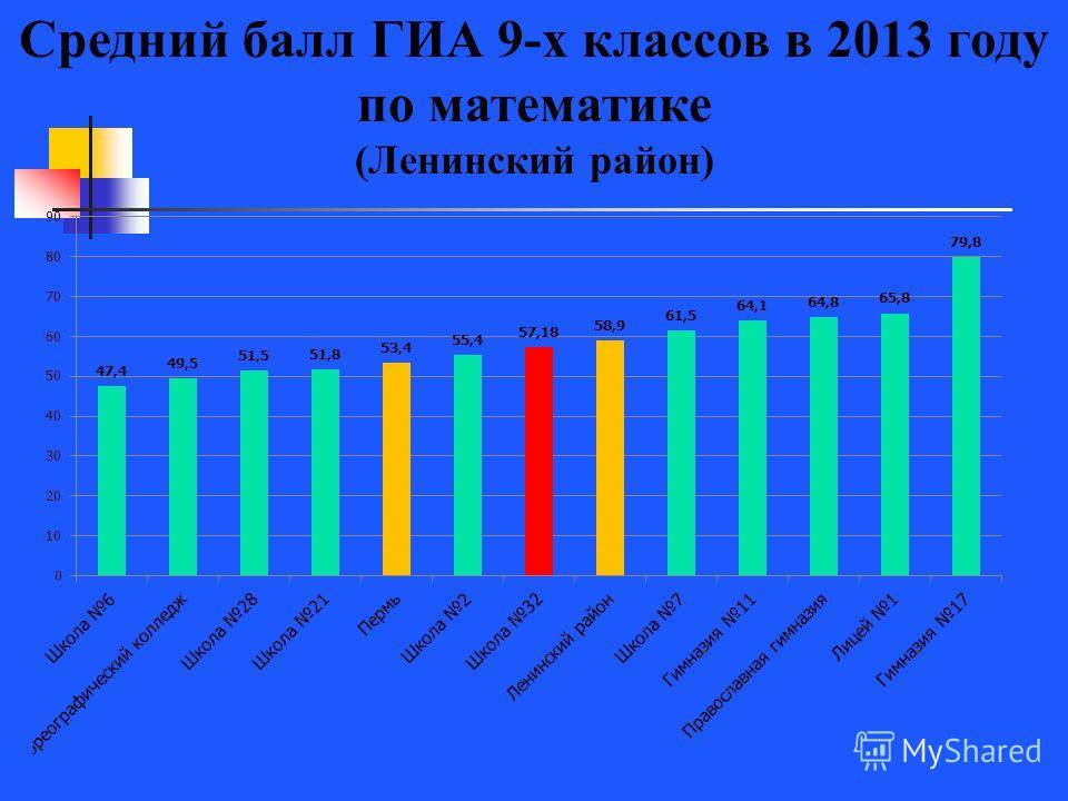 Средний балл ГИА 9-х классов в 2013 году по математике (Ленинский район)