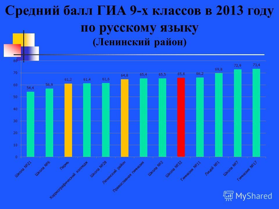 Средний балл ГИА 9-х классов в 2013 году по русскому языку (Ленинский район)