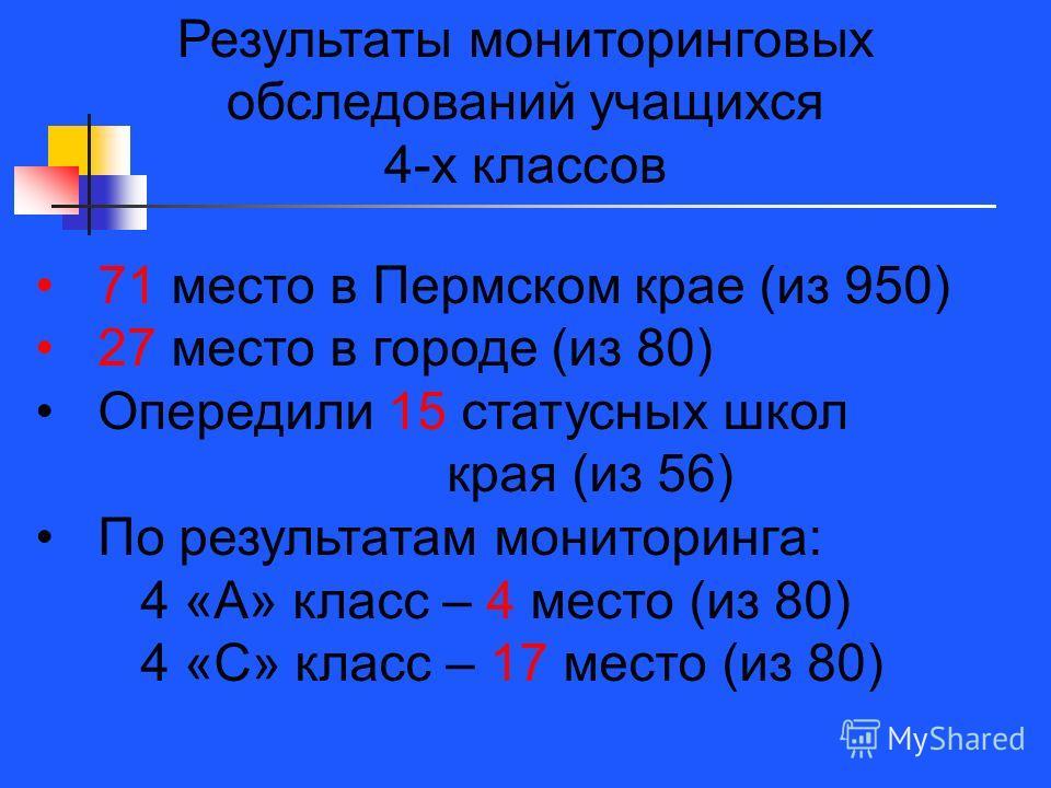 Результаты мониторинговых обследований учащихся 4-х классов 71 место в Пермском крае (из 950) 27 место в городе (из 80) Опередили 15 статусных школ края (из 56) По результатам мониторинга: 4 «А» класс – 4 место (из 80) 4 «С» класс – 17 место (из 80)