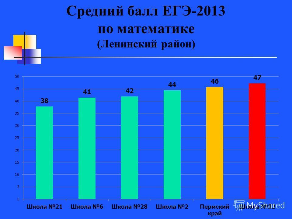 Средний балл ЕГЭ-2013 по математике (Ленинский район)