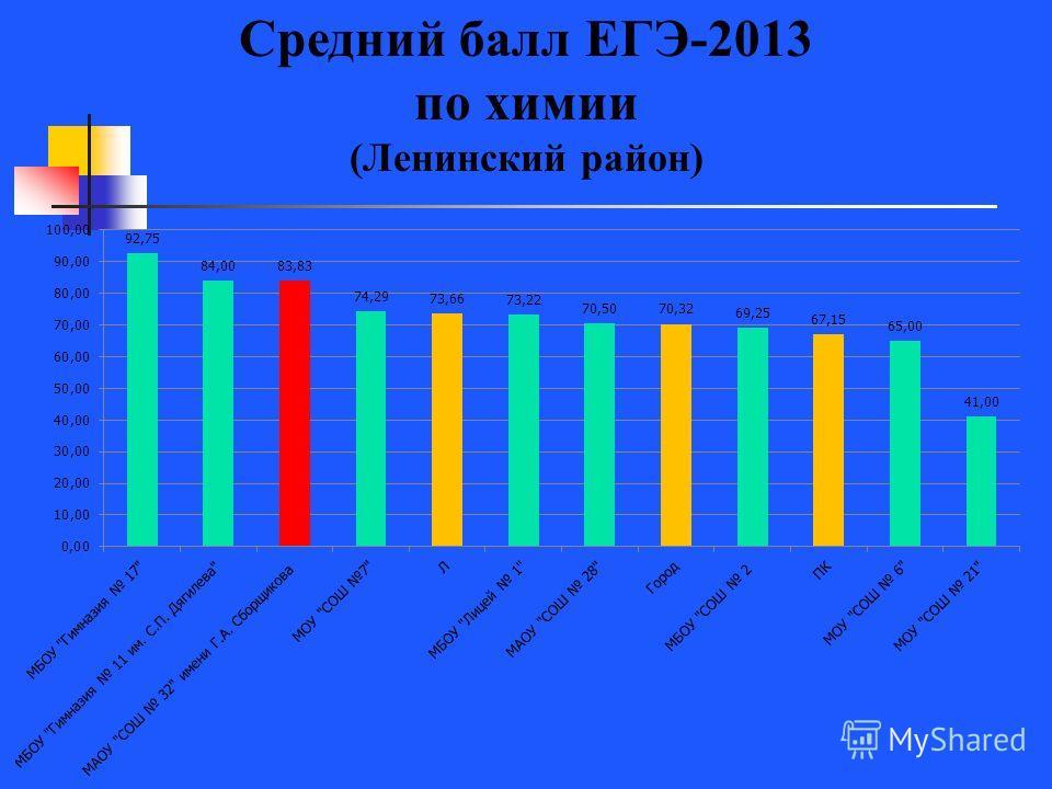 Средний балл ЕГЭ-2013 по химии (Ленинский район)