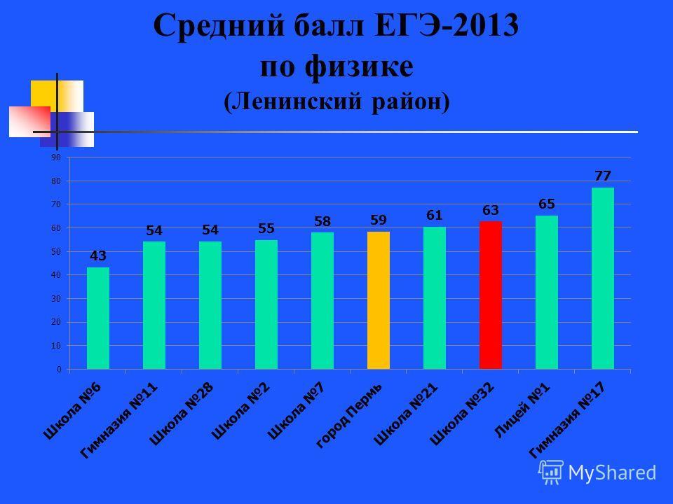 Средний балл ЕГЭ-2013 по физике (Ленинский район)