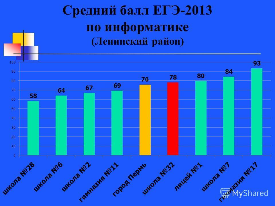 Средний балл ЕГЭ-2013 по информатике (Ленинский район)