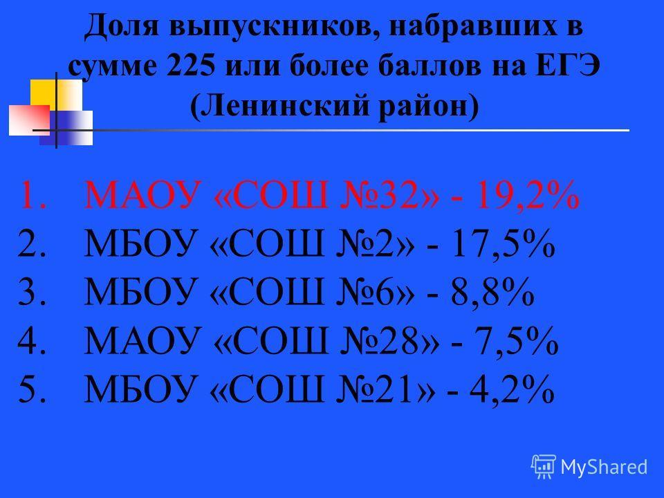Доля выпускников, набравших в сумме 225 или более баллов на ЕГЭ (Ленинский район) 1.МАОУ «СОШ 32» - 19,2% 2.МБОУ «СОШ 2» - 17,5% 3.МБОУ «СОШ 6» - 8,8% 4.МАОУ «СОШ 28» - 7,5% 5.МБОУ «СОШ 21» - 4,2%