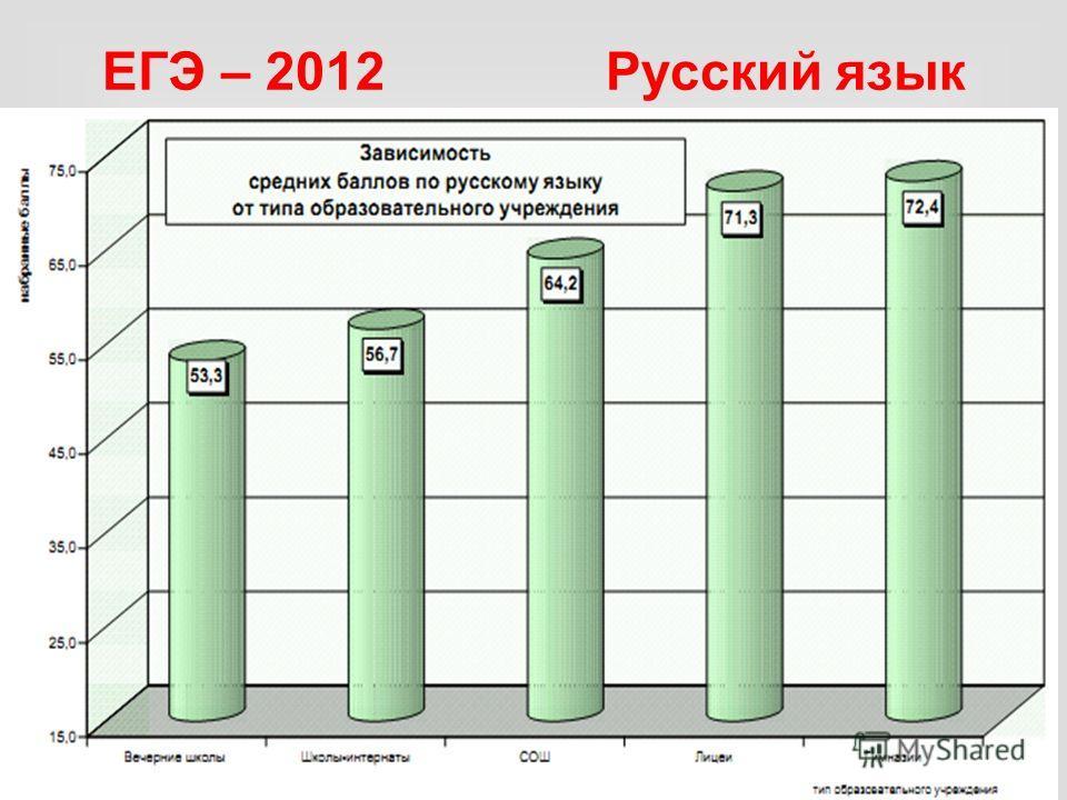 ЕГЭ – 2012 Русский язык