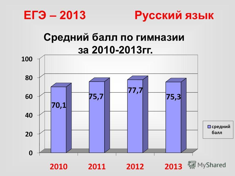 ЕГЭ – 2013 Русский язык Средний балл по гимназии за 2010-2013гг.