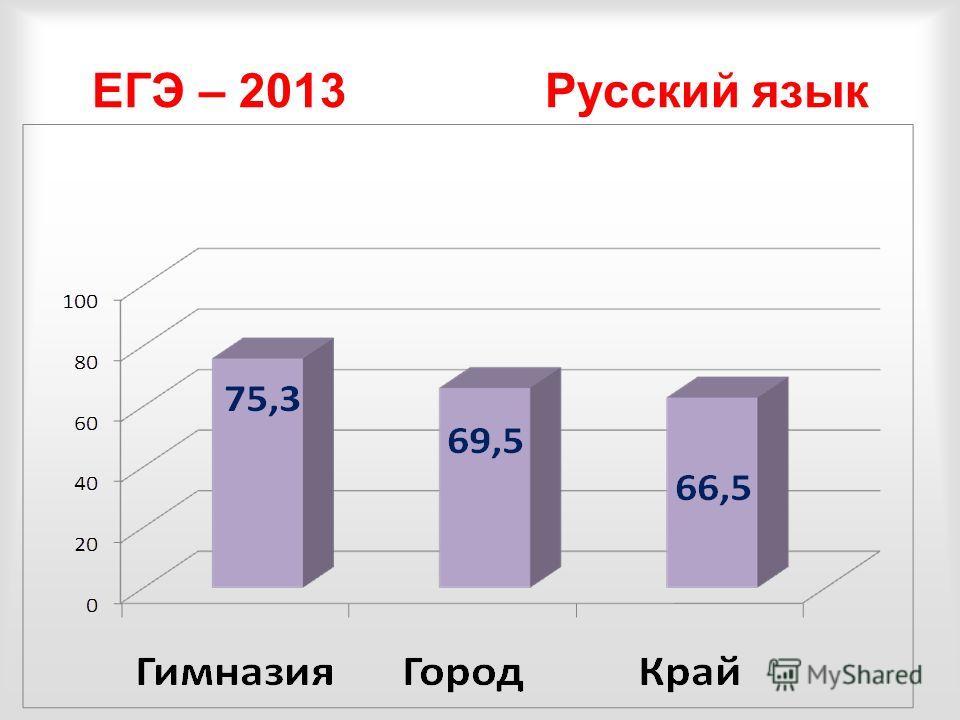 ЕГЭ – 2013 Русский язык