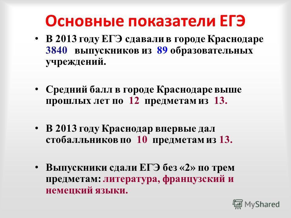 В 2013 году ЕГЭ сдавали в городе Краснодаре 3840 выпускников из 89 образовательных учреждений. Средний балл в городе Краснодаре выше прошлых лет по 12 предметам из 13. В 2013 году Краснодар впервые дал стобалльников по 10 предметам из 13. Выпускники